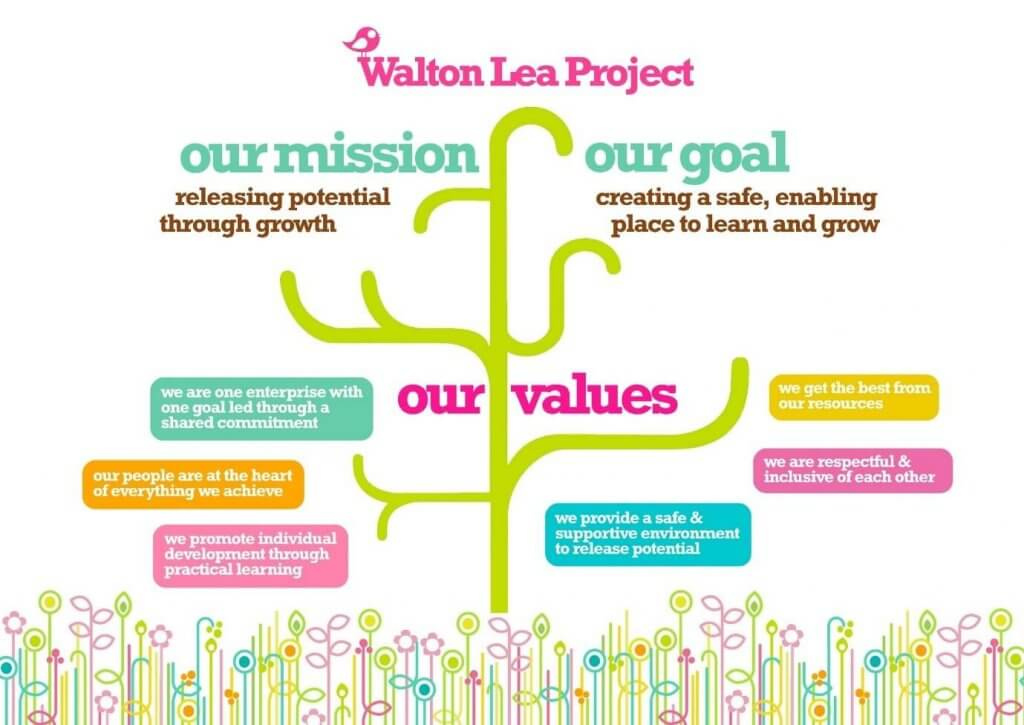 Walton Lea project mission statement